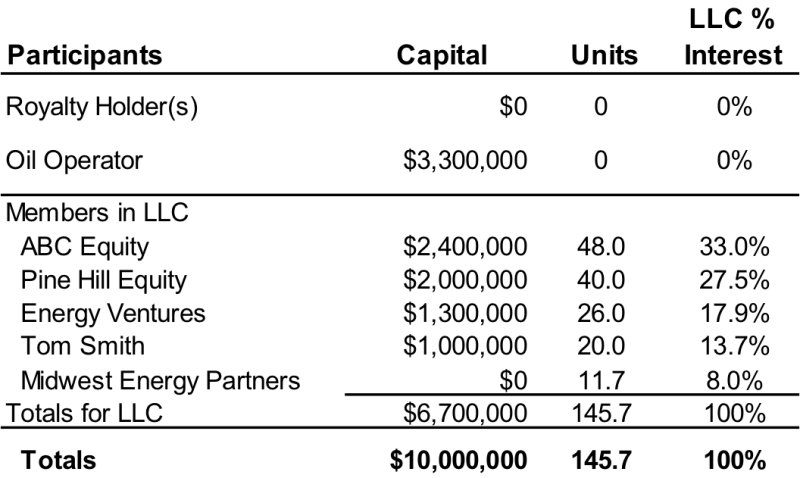 exampleofcapitalcontribution